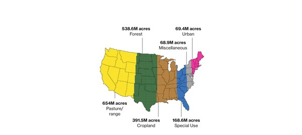 Land Use in USA
